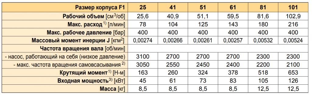Характеристики-гидронасоса